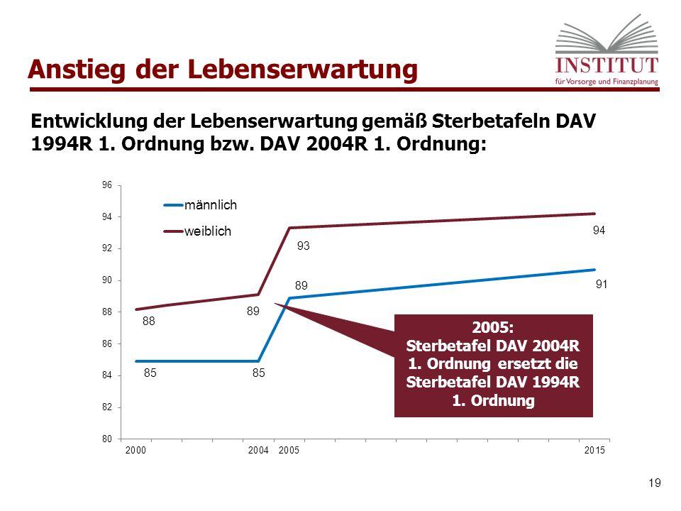 Entwicklung der Lebenserwartung gemäß Sterbetafeln DAV 1994R 1.