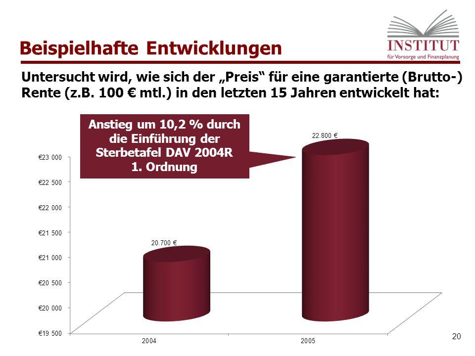 Beispielhafte Entwicklungen 20 Anstieg um 10,2 % durch die Einführung der Sterbetafel DAV 2004R 1.