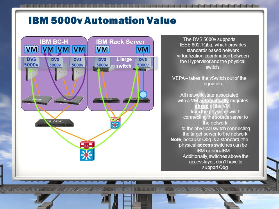 IBM 5000v Automation Value IBM Rack ServerIBM BC-H VM DVS 5000v VM DVS 5000v 1 large switch The DVS 5000v supports IEEE 802.1Qbg, which provides standards based network virtualization coordination between the Hypervisor and the physical switch.