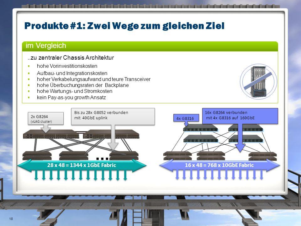 Produkte #1: Zwei Wege zum gleichen Ziel... 16 x 48 = 768 x 10GbE Fabric 4x G8316 16x G8264 verbunden mit 4x G8316 auf 160GbE 16x G8264 verbunden mit