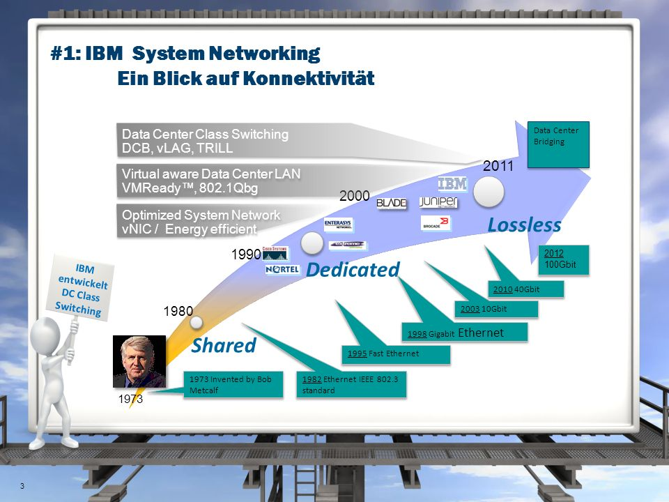 #1: IBM System Networking Ein Blick auf Konnektivität IBM entwickelt DC Class Switching 1998 Gigabit Ethernet 1973 1980 1990 2000 2011 1973 Invented by Bob Metcalf 1982 Ethernet IEEE 802.3 standard 1995 Fast Ethernet 2003 10Gbit 2010 40Gbit Data Center Bridging 2012 100Gbit Data Center Class Switching DCB, vLAG, TRILL Virtual aware Data Center LAN VMReady™, 802.1Qbg Optimized System Network vNIC / Energy efficient 3