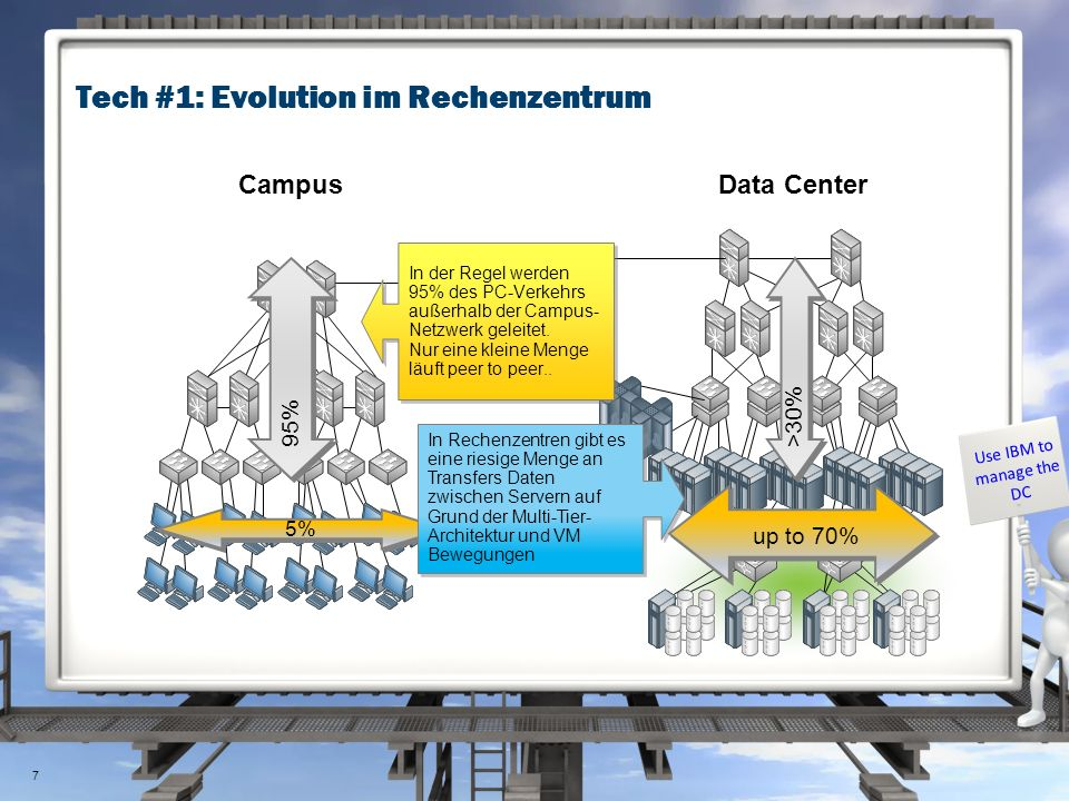 Tech #1: Evolution im Rechenzentrum Use IBM to manage the DC CampusData Center 7