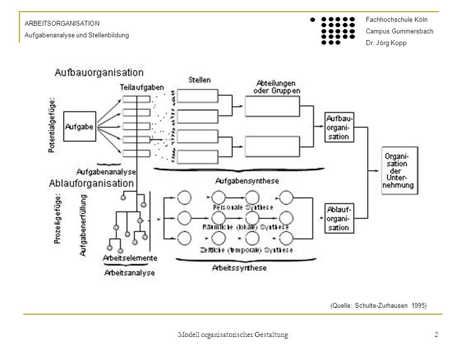 Modell organisatorischer Gestaltung 2 ARBEITSORGANISATION Aufgabenanalyse und Stellenbildung Fachhochschule Köln Campus Gummersbach Dr.