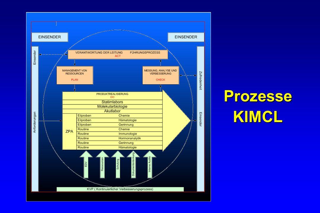 Prozesse KIMCL
