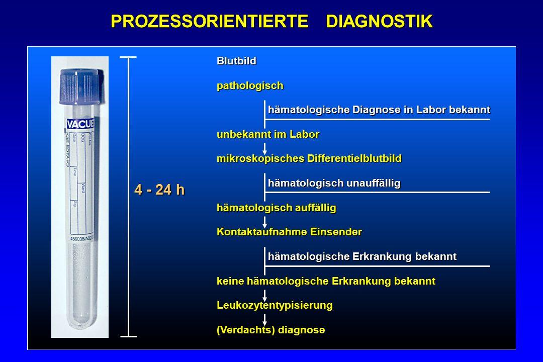 PROZESSORIENTIERTE DIAGNOSTIK Blutbildpathologisch hämatologische Diagnose in Labor bekannt hämatologische Diagnose in Labor bekannt unbekannt im Labo