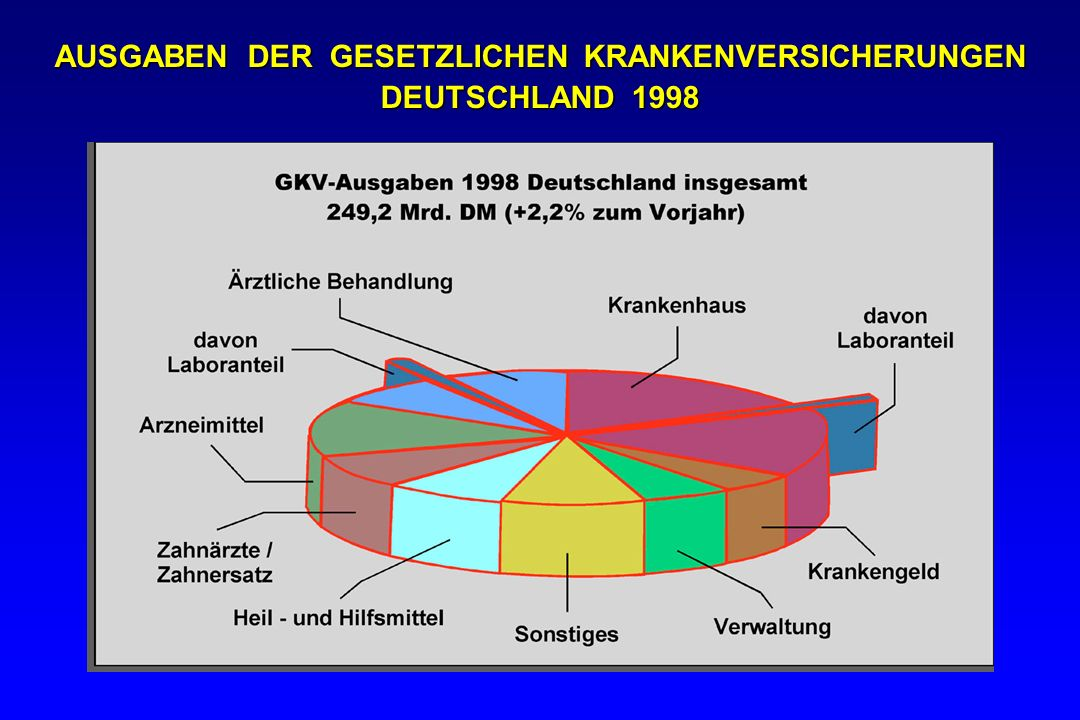 AUSGABEN DER GESETZLICHEN KRANKENVERSICHERUNGEN DEUTSCHLAND 1998