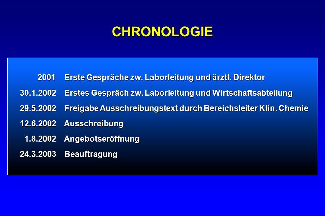 CHRONOLOGIE 2001 Erste Gespräche zw. Laborleitung und ärztl. Direktor 2001 Erste Gespräche zw. Laborleitung und ärztl. Direktor 30.1.2002 Erstes Gespr