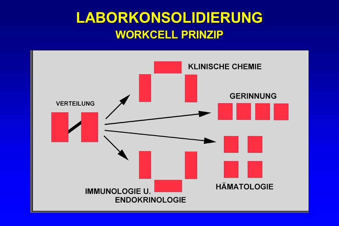 LABORKONSOLIDIERUNG WORKCELL PRINZIP