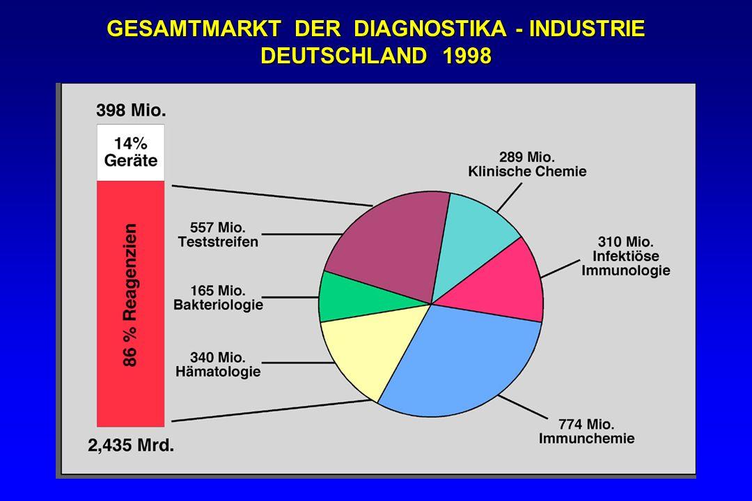 GESAMTMARKT DER DIAGNOSTIKA - INDUSTRIE DEUTSCHLAND 1998