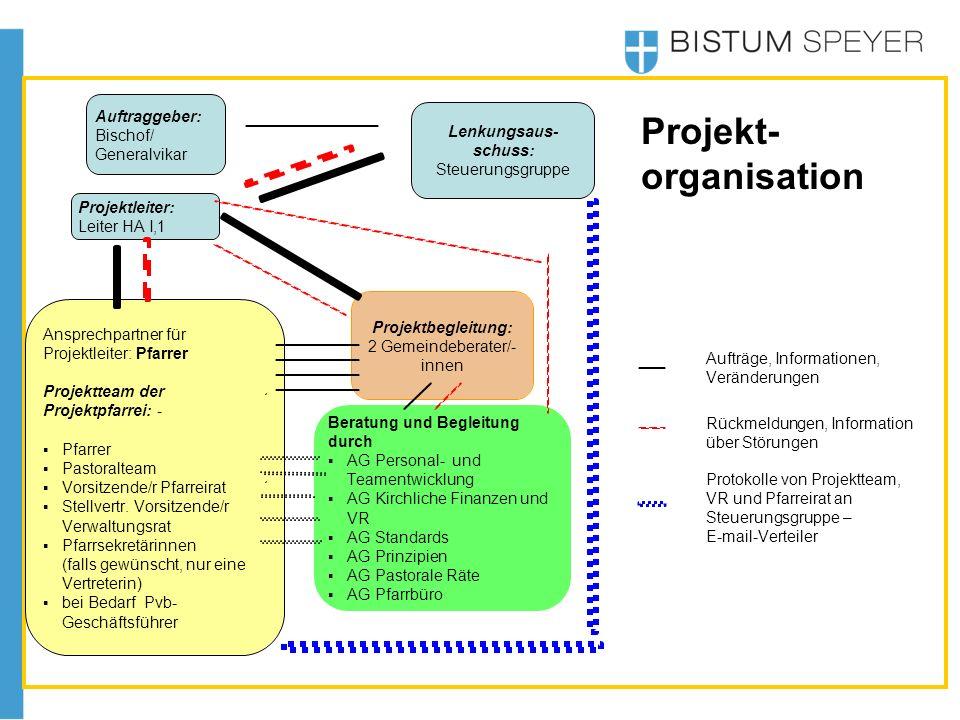 Projektleiter: Leiter HA I,1 Projektbegleitung: 2 Gemeindeberater/- innen Aufträge, Informationen, Veränderungen Protokolle von Projektteam, VR und Pf