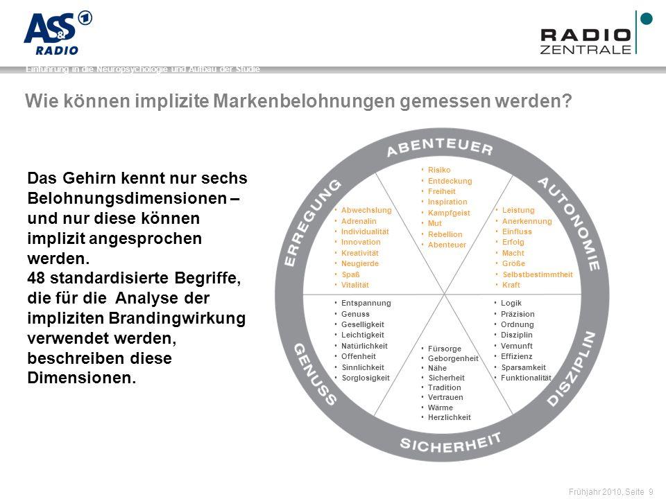 Name der Präsentation / Kapitel Frühjahr 2010, Seite 10 Einführung in die Neuropsychologie und Aufbau der Studie Von den Signalen über den Markenaufbau zum Kauf Wofür steht es.
