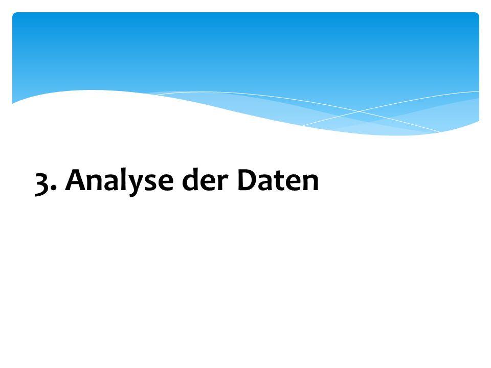 3. Analyse der Daten
