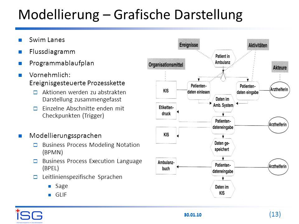 30.01.10 (13) Modellierung – Grafische Darstellung Swim Lanes Flussdiagramm Programmablaufplan Vornehmlich: Ereignisgesteuerte Prozesskette  Aktionen