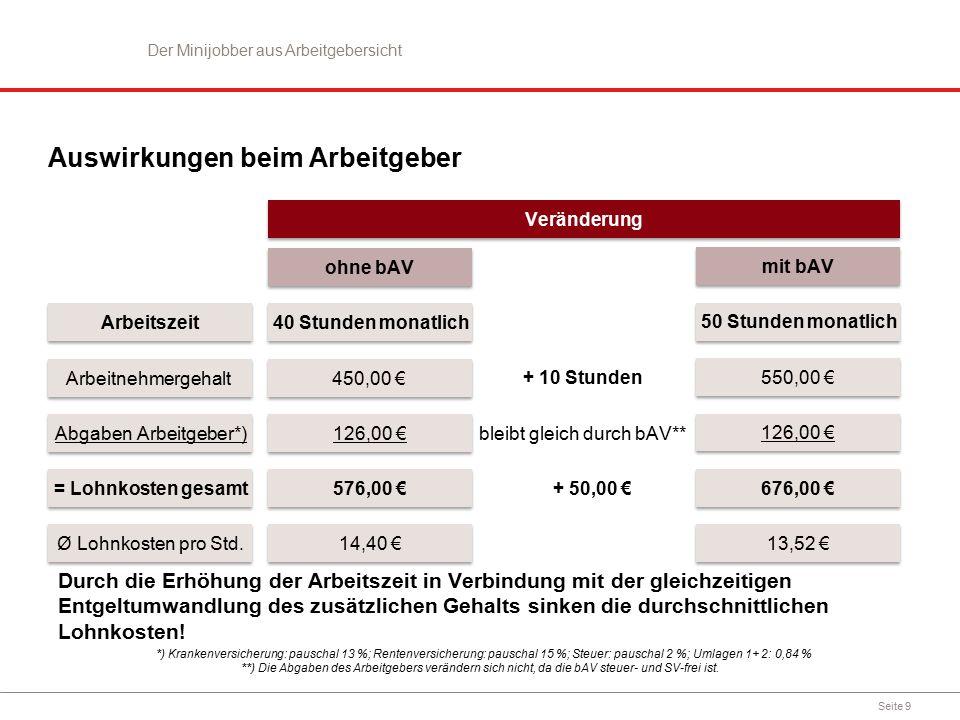 Seite 9 126,00 € 576,00 € 14,40 € ohne bAV Arbeitnehmergehalt Abgaben Arbeitgeber*) = Lohnkosten gesamt Ø Lohnkosten pro Std.