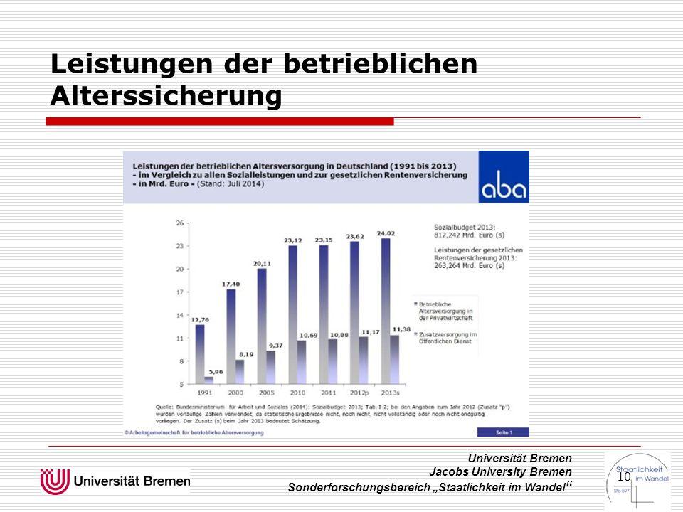 """Universität Bremen Jacobs University Bremen Sonderforschungsbereich """"Staatlichkeit im Wandel """" 10 Leistungen der betrieblichen Alterssicherung"""