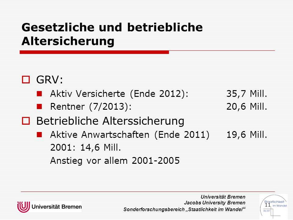 """Universität Bremen Jacobs University Bremen Sonderforschungsbereich """"Staatlichkeit im Wandel 11 Gesetzliche und betriebliche Altersicherung  GRV: Aktiv Versicherte (Ende 2012): 35,7 Mill."""