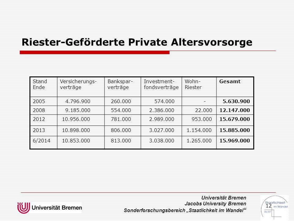 """Universität Bremen Jacobs University Bremen Sonderforschungsbereich """"Staatlichkeit im Wandel """" 12 Riester-Geförderte Private Altersvorsorge Stand Ende"""
