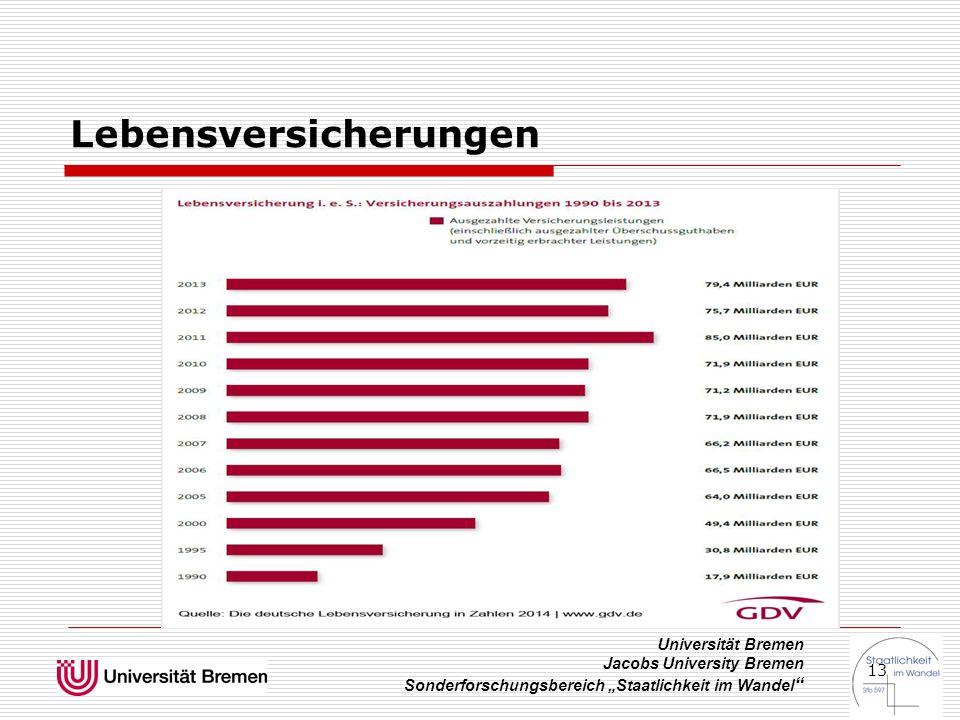"""Universität Bremen Jacobs University Bremen Sonderforschungsbereich """"Staatlichkeit im Wandel """" 13 Lebensversicherungen"""