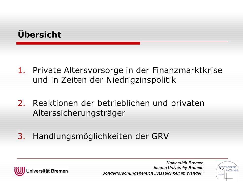"""Universität Bremen Jacobs University Bremen Sonderforschungsbereich """"Staatlichkeit im Wandel """" 14 Übersicht 1.Private Altersvorsorge in der Finanzmark"""