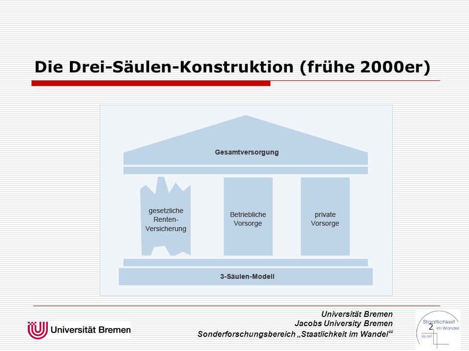 """Universität Bremen Jacobs University Bremen Sonderforschungsbereich """"Staatlichkeit im Wandel """" 2 Die Drei-Säulen-Konstruktion (frühe 2000er)"""