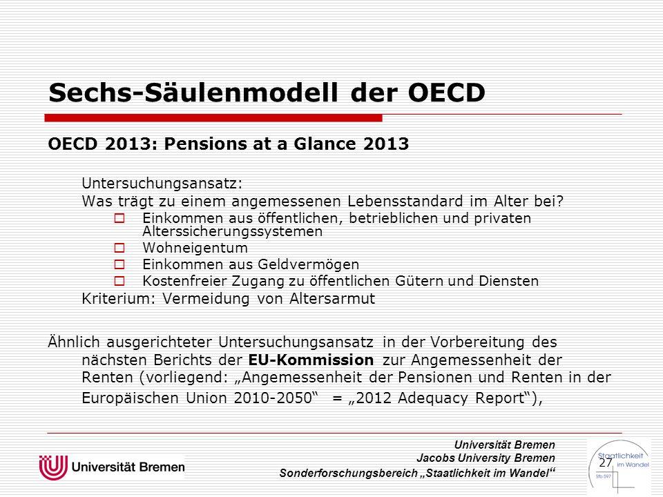 """Universität Bremen Jacobs University Bremen Sonderforschungsbereich """"Staatlichkeit im Wandel 27 Sechs-Säulenmodell der OECD OECD 2013: Pensions at a Glance 2013 Untersuchungsansatz: Was trägt zu einem angemessenen Lebensstandard im Alter bei."""