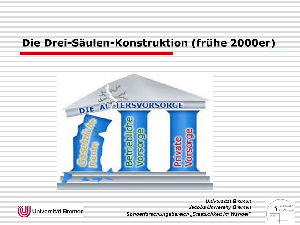 """Universität Bremen Jacobs University Bremen Sonderforschungsbereich """"Staatlichkeit im Wandel """" 3 Die Drei-Säulen-Konstruktion (frühe 2000er)"""