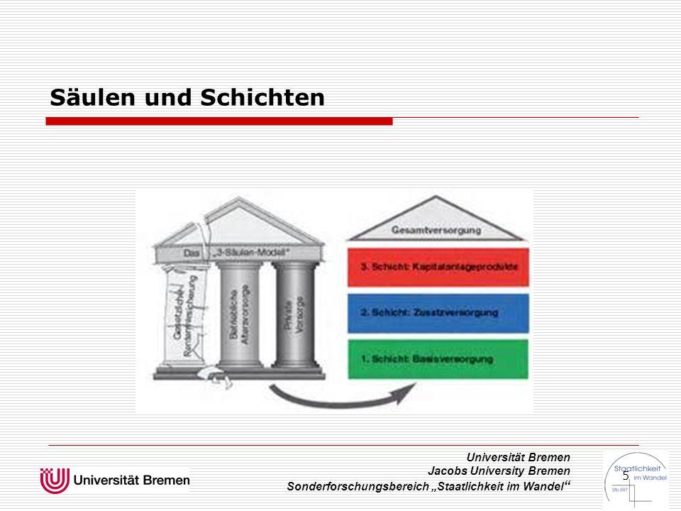"""Universität Bremen Jacobs University Bremen Sonderforschungsbereich """"Staatlichkeit im Wandel """" 5 Säulen und Schichten"""
