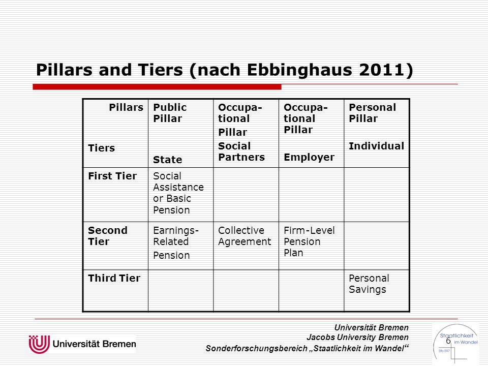"""Universität Bremen Jacobs University Bremen Sonderforschungsbereich """"Staatlichkeit im Wandel 37 """"Bröckelnder´Sockel  Prosument Weder Beschäftigter noch Arbeitgeber noch Selbständiger noch Arbeitsentgelt."""