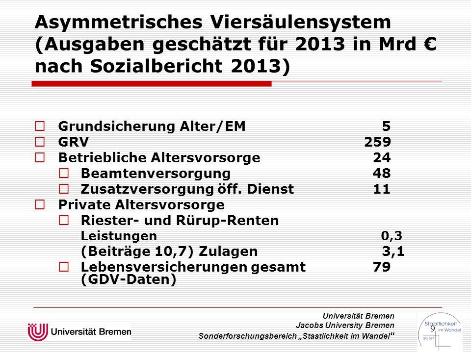 """Universität Bremen Jacobs University Bremen Sonderforschungsbereich """"Staatlichkeit im Wandel """" 9 Asymmetrisches Viersäulensystem (Ausgaben geschätzt f"""