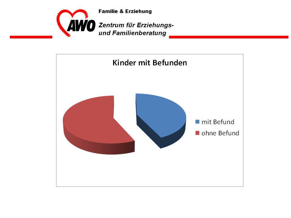 Art des Befundes in % Familie & Erziehung Zentrum für Erziehungs- und Familienberatung
