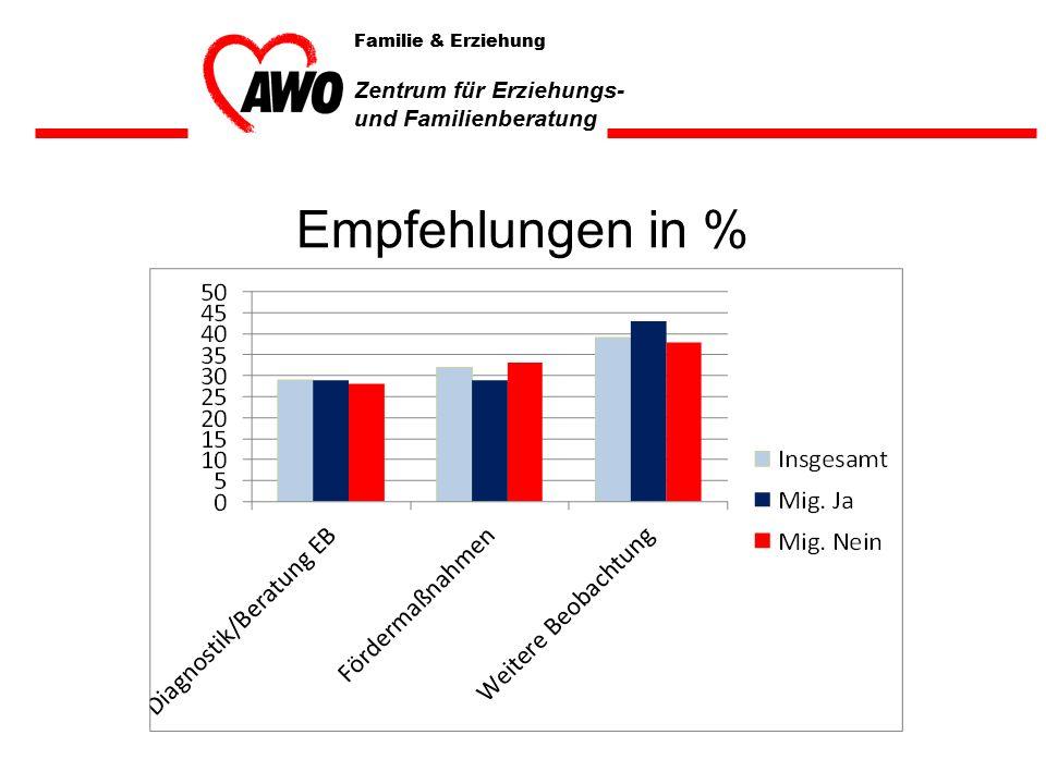 Empfehlungen in % Familie & Erziehung Zentrum für Erziehungs- und Familienberatung