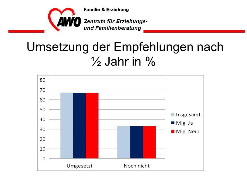 Umsetzung der Empfehlungen nach ½ Jahr in % Familie & Erziehung Zentrum für Erziehungs- und Familienberatung