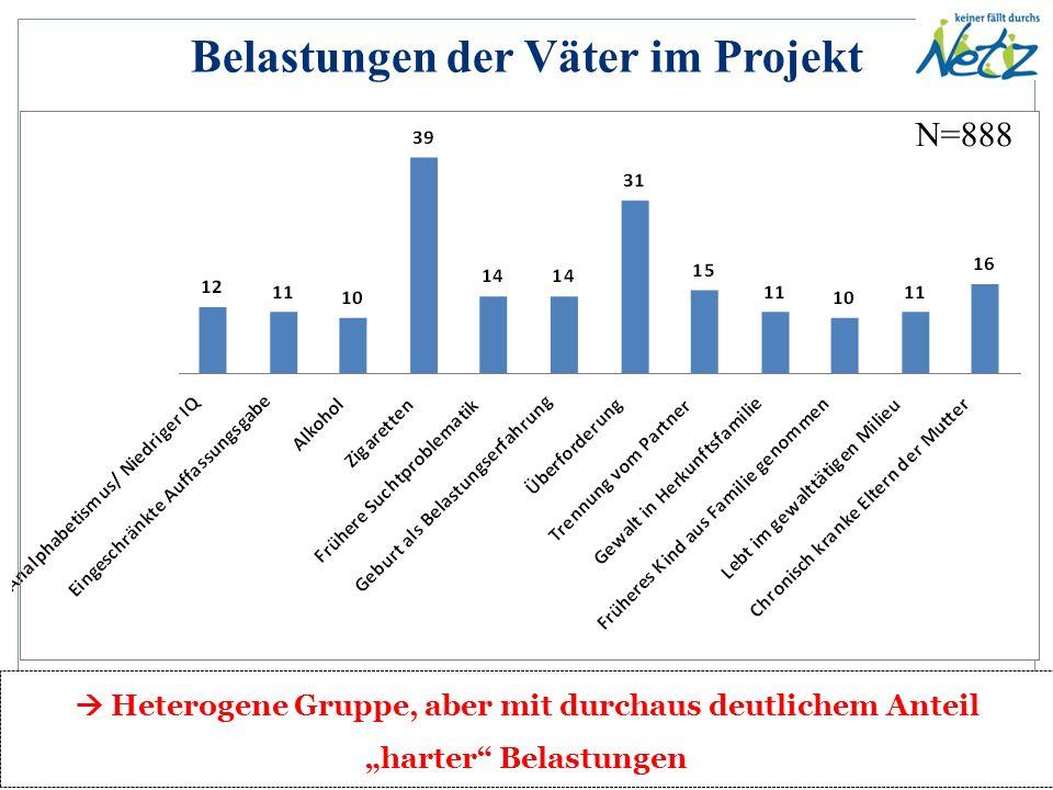 N=888 Prozentangaben; Erfragung durch die aufsuchenden Helferinnen  Generell eher wenig Kontakte; sehr isolierte Klientel Kontakte der Väter im Projekt