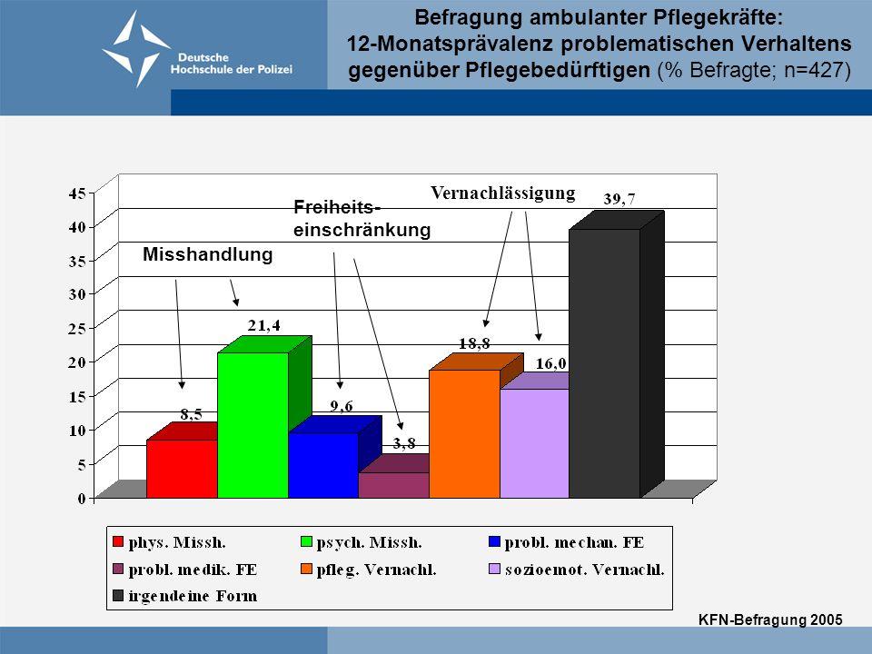 Befragung ambulanter Pflegekräfte: 12-Monatsprävalenz problematischen Verhaltens gegenüber Pflegebedürftigen (% Befragte; n=427) Misshandlung Freiheits- einschränkung Vernachlässigung KFN-Befragung 2005