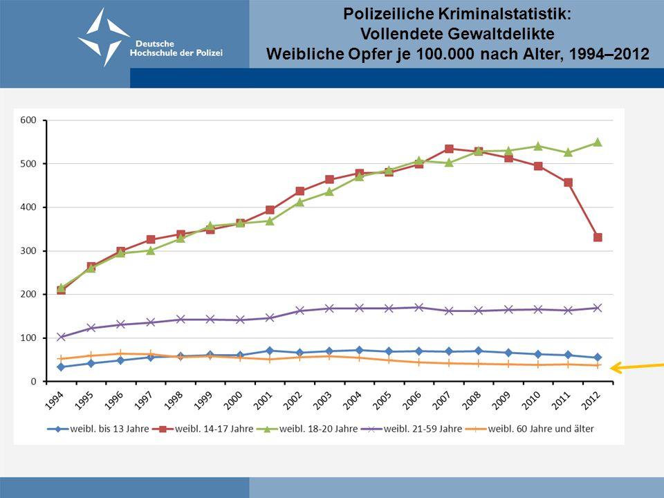 Polizeiliche Kriminalstatistik: Vollendete Gewaltdelikte Weibliche Opfer je 100.000 nach Alter, 1994–2012