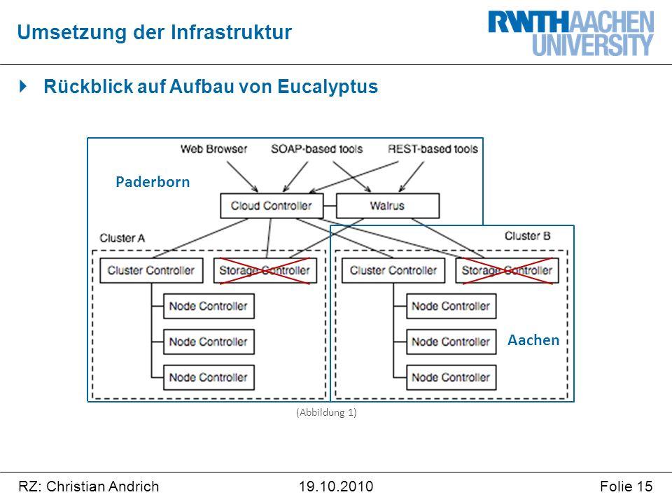 RZ: Christian AndrichFolie 1519.10.2010 (Abbildung 1)  Rückblick auf Aufbau von Eucalyptus Umsetzung der Infrastruktur Paderborn Aachen