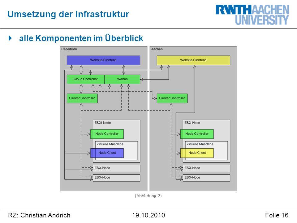 RZ: Christian AndrichFolie 1619.10.2010  alle Komponenten im Überblick Umsetzung der Infrastruktur (Abbildung 2)