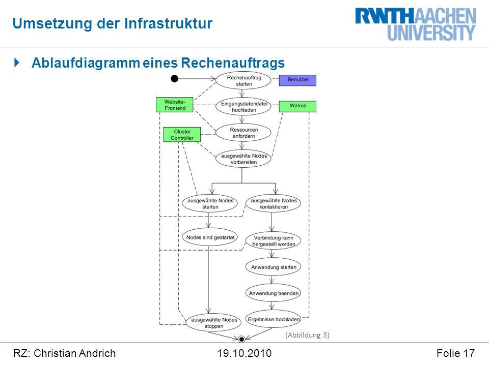 RZ: Christian AndrichFolie 1719.10.2010  Ablaufdiagramm eines Rechenauftrags Umsetzung der Infrastruktur (Abbildung 3)