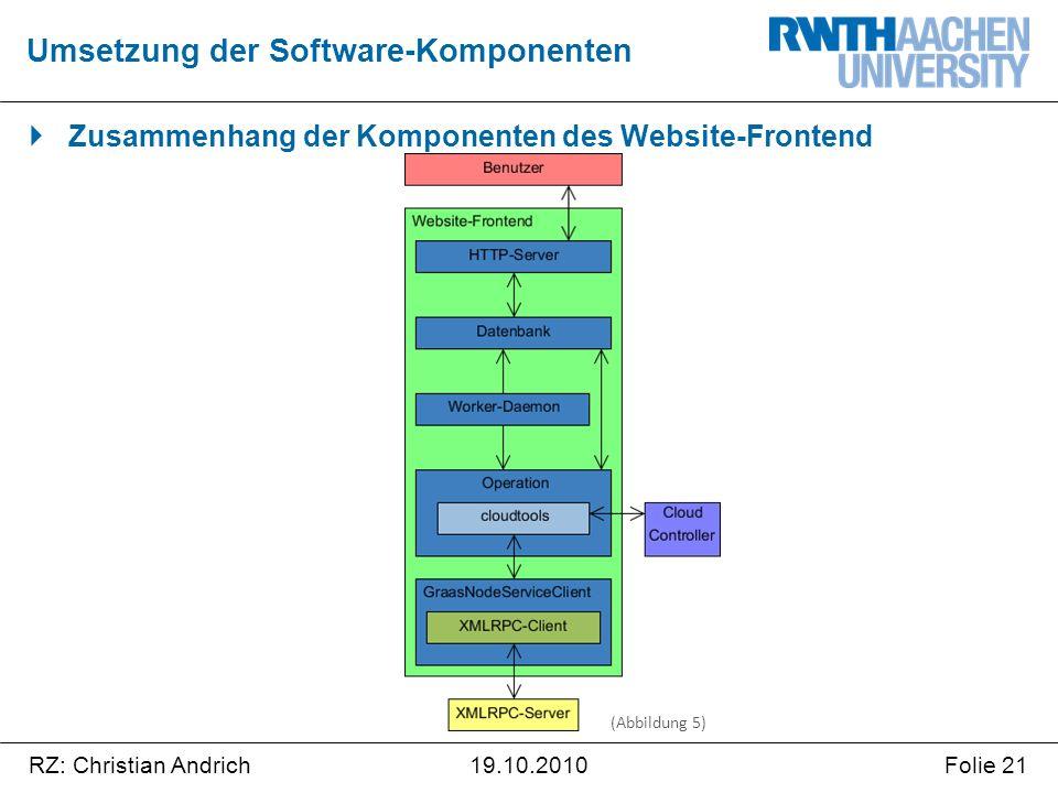 RZ: Christian AndrichFolie 2119.10.2010  Zusammenhang der Komponenten des Website-Frontend Umsetzung der Software-Komponenten (Abbildung 5)