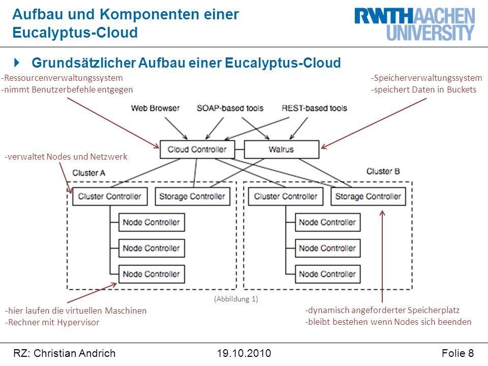 RZ: Christian AndrichFolie 819.10.2010  Grundsätzlicher Aufbau einer Eucalyptus-Cloud Aufbau und Komponenten einer Eucalyptus-Cloud -Speicherverwaltu