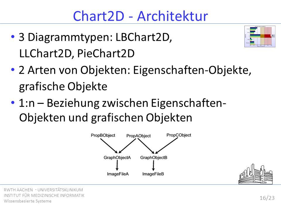 16/23 RWTH AACHEN  UNIVERSITÄTSKLINIKUM INSTITUT FÜR MEDIZINISCHE INFORMATIK Wissensbasierte Systeme Chart2D - Architektur 3 Diagrammtypen: LBChart2D