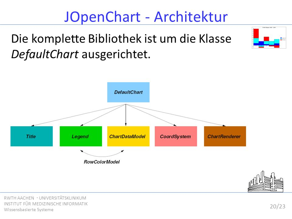 20/23 RWTH AACHEN  UNIVERSITÄTSKLINIKUM INSTITUT FÜR MEDIZINISCHE INFORMATIK Wissensbasierte Systeme JOpenChart - Architektur Die komplette Bibliothek ist um die Klasse DefaultChart ausgerichtet.