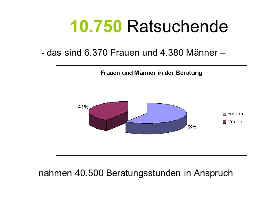 10.750 Ratsuchende - das sind 6.370 Frauen und 4.380 Männer – nahmen 40.500 Beratungsstunden in Anspruch