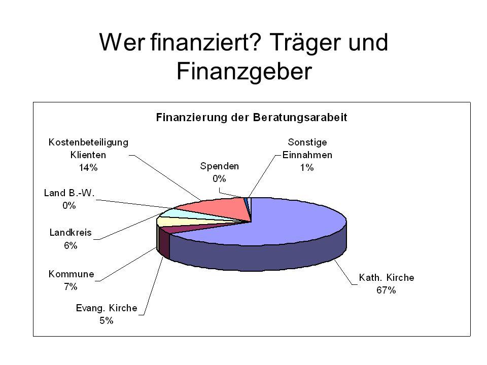 Wer finanziert? Träger und Finanzgeber