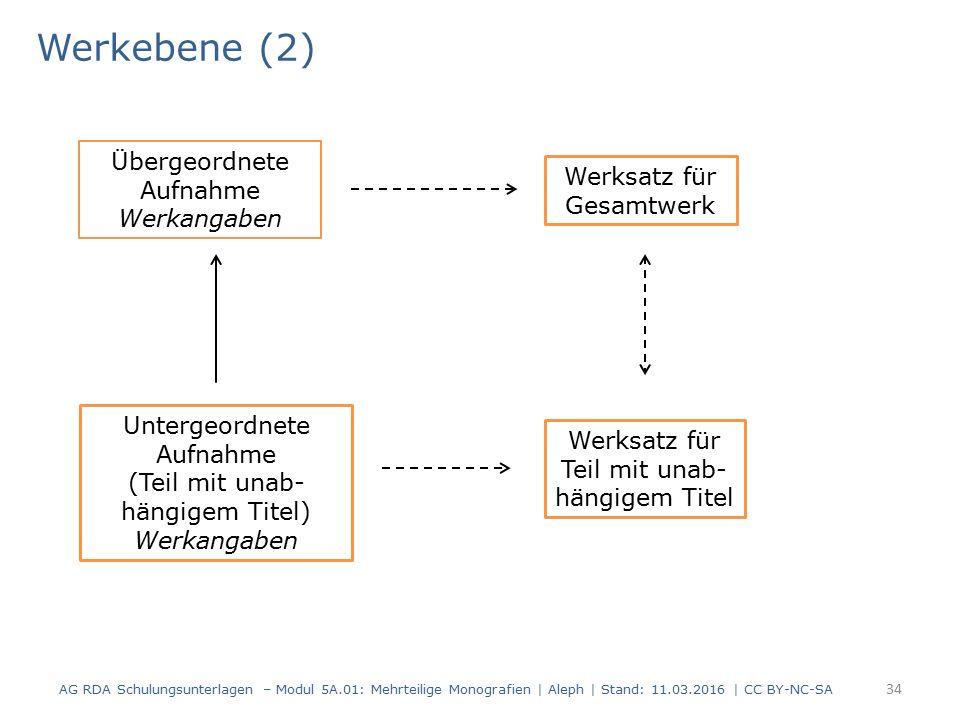 Werkebene (2) AG RDA Schulungsunterlagen – Modul 5A.01: Mehrteilige Monografien | Aleph | Stand: 11.03.2016 | CC BY-NC-SA 34 Übergeordnete Aufnahme We