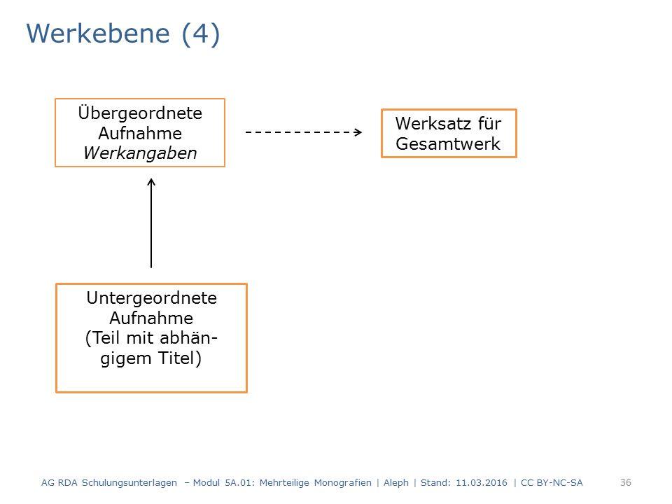 Werkebene (4) AG RDA Schulungsunterlagen – Modul 5A.01: Mehrteilige Monografien | Aleph | Stand: 11.03.2016 | CC BY-NC-SA 36 Übergeordnete Aufnahme We