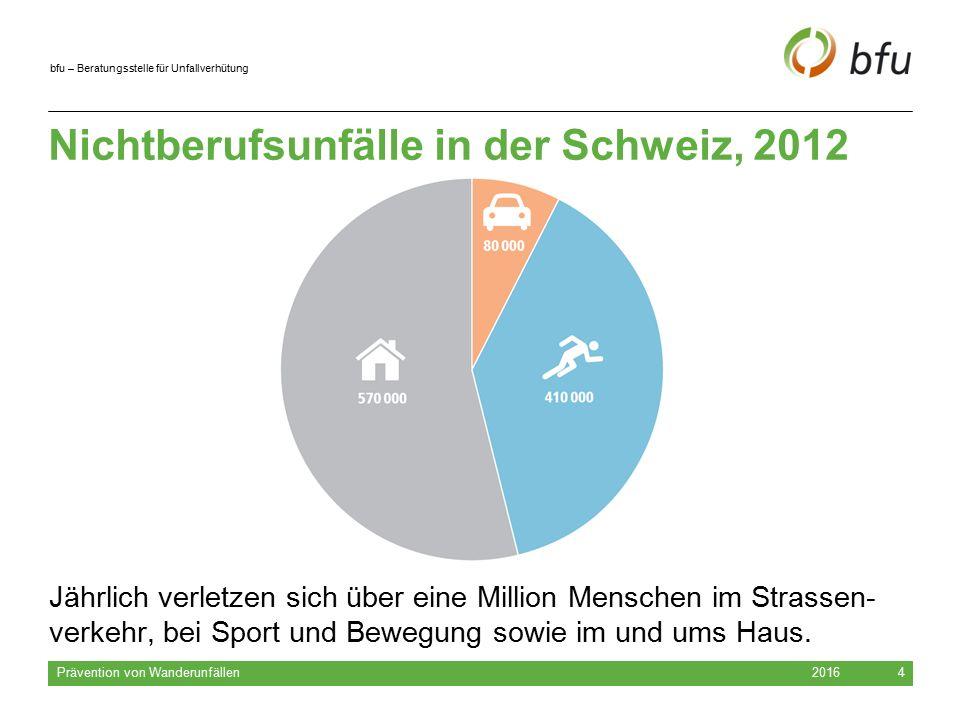 bfu – Beratungsstelle für Unfallverhütung 2016 Prävention von Wanderunfällen 4 Nichtberufsunfälle in der Schweiz, 2012 Jährlich verletzen sich über eine Million Menschen im Strassen- verkehr, bei Sport und Bewegung sowie im und ums Haus.