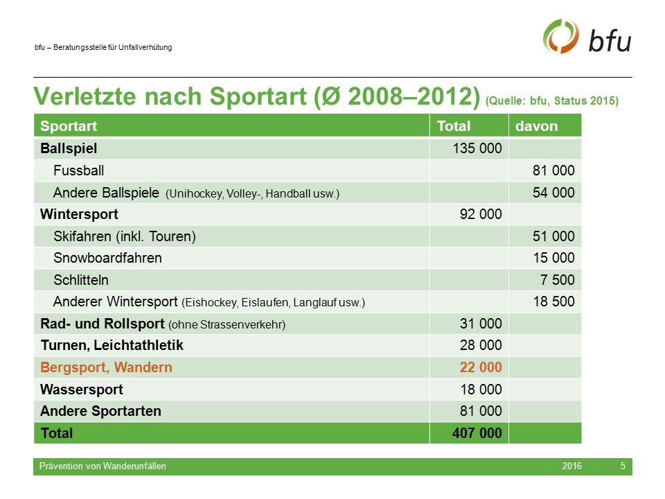 bfu – Beratungsstelle für Unfallverhütung 2016 Prävention von Wanderunfällen 5 Verletzte nach Sportart (Ø 2008–2012) (Quelle: bfu, Status 2015) Sporta