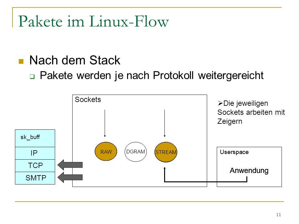 11 Pakete im Linux-Flow Nach dem Stack  Pakete werden je nach Protokoll weitergereicht sk_buff IP TCP SMTP STREAM Sockets RAW DGRAM Anwendung Userspa