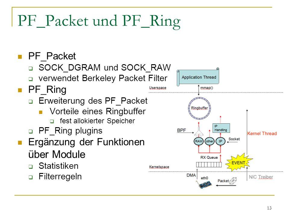13 PF_Packet und PF_Ring PF_Packet  SOCK_DGRAM und SOCK_RAW  verwendet Berkeley Packet Filter PF_Ring  Erweiterung des PF_Packet Vorteile eines Rin